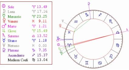 Saturno contro tutti gli altri pianeti