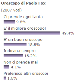 Oroscopo Di Paolo Fox